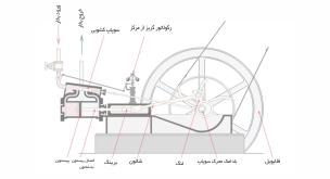 دیزل-موتورهای احتراق داخلی و خارجی