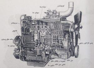 ساختمان و قطعات موتور دیزل در دستگاه دیزل ژنراتور