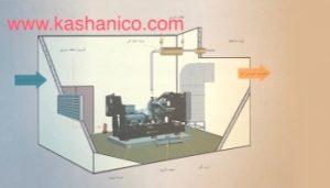عیب یابی کلی سیستم خنک کاری دیزل ژنراتور